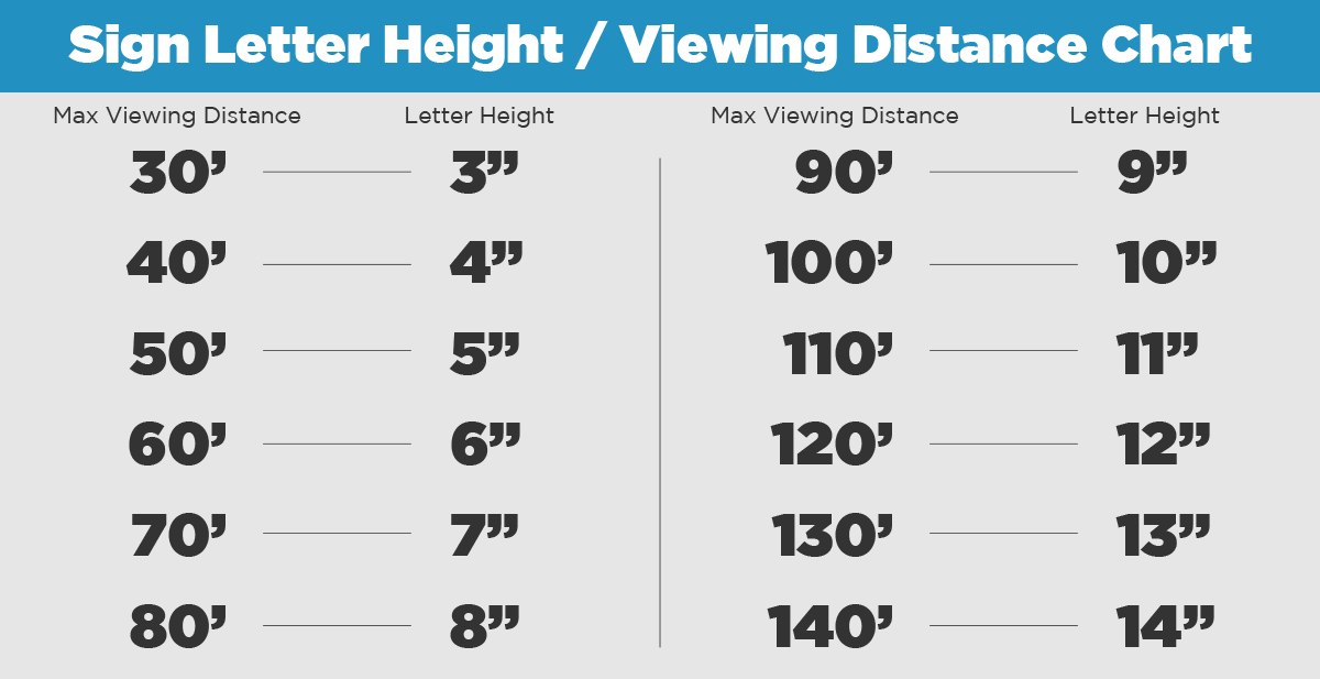 Letter Height VS Max Viewing Distance Chart